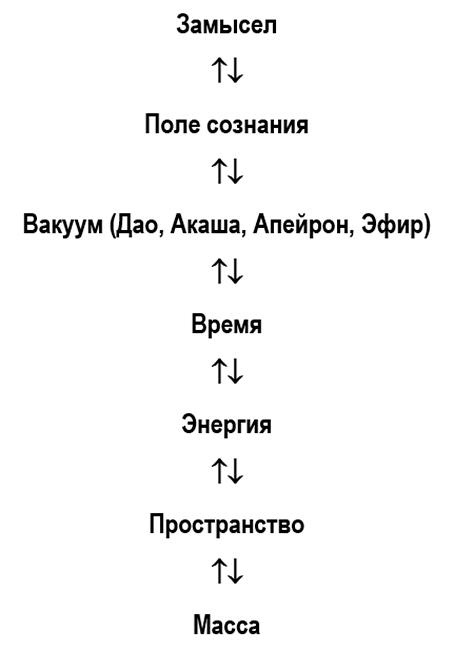 Модель-Общего-Замысла-Генерации-(МОЗГ)