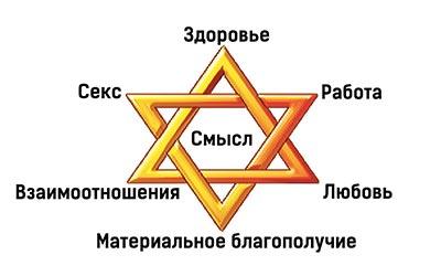 Модель гексаграмма благополучия