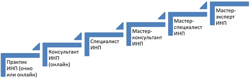 Программа обучения ИИП
