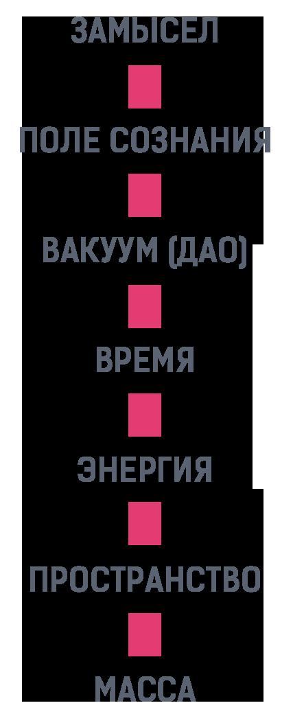 Шесть законов воплощения