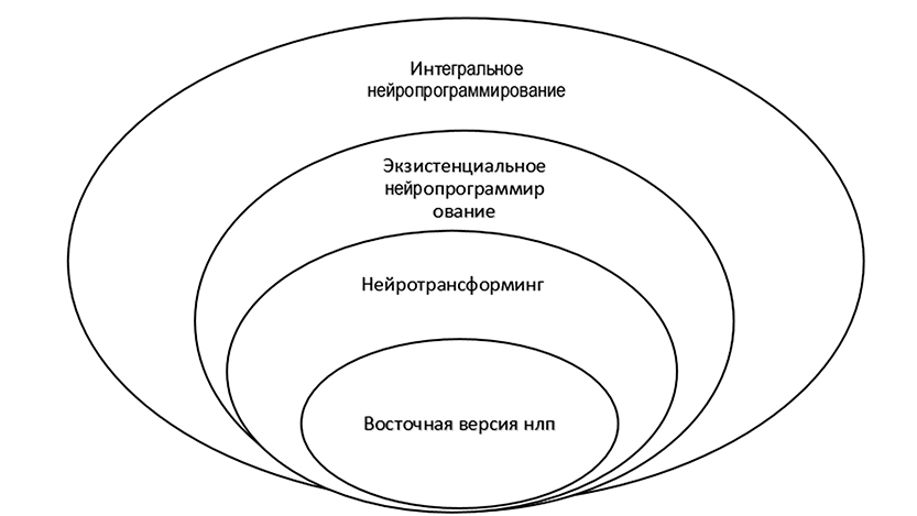 Структура-ИНП