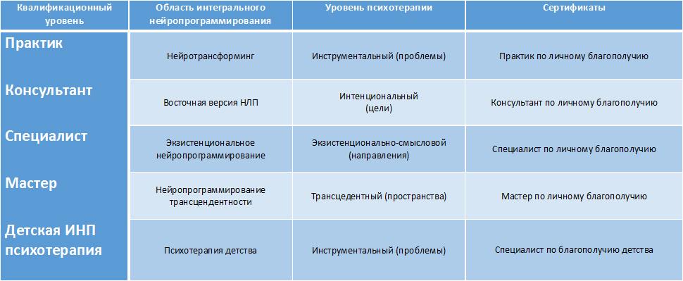 Struktura-podgotovki-v-oblasti-integralnogo-nejroprogrammirovaniya2