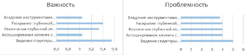 """Рисунок 4. Сравнительные показатели проблемности и важности аспектов группы «Диагностика, """"обнаружение"""" проблемы клиента»."""