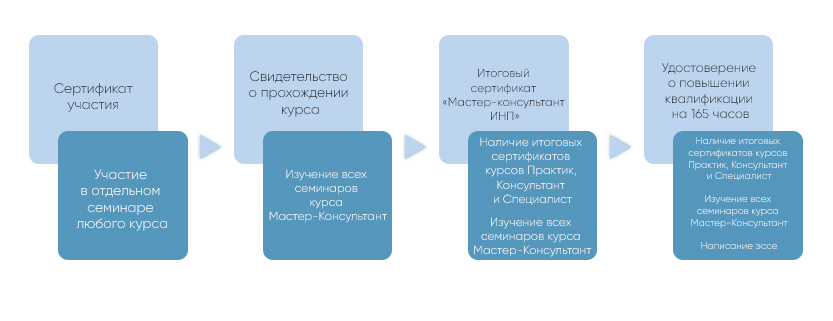 Мастер-Консультант