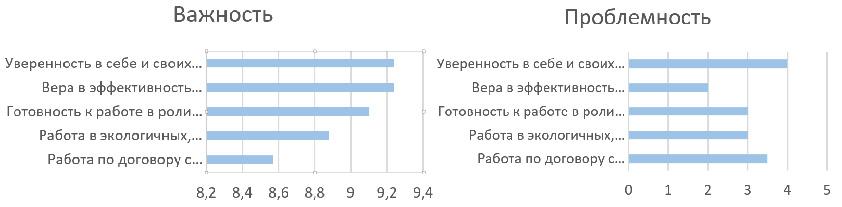 Рисунок 3. Сравнительные показатели проблемности и важности аспектов группы «Самоощущение себя как психотерапевта»