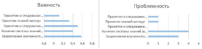 Рисунок 7. Сравнительные показатели проблемности и важности аспектов группы «Принятие метода».