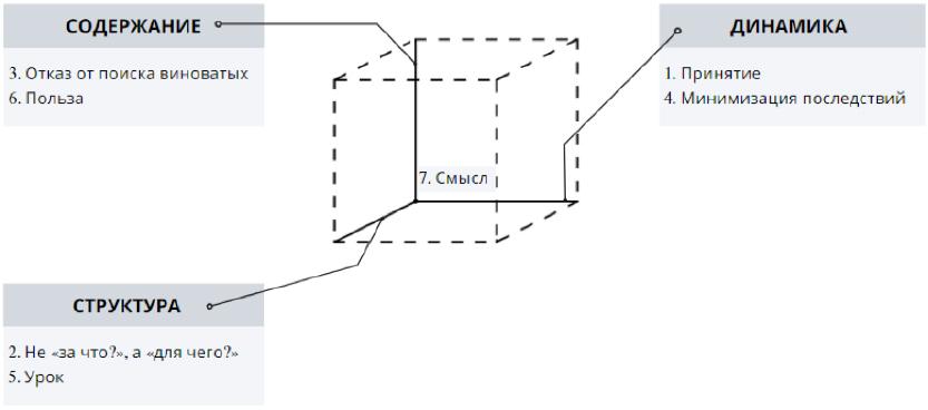 Пространство модели «Семерка принятия Ковалева»