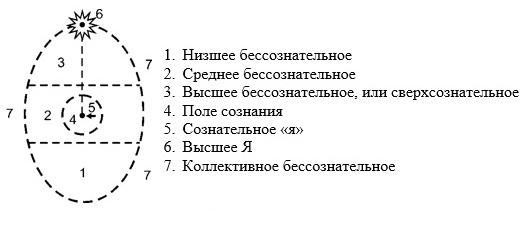 Рис. 3. Модель психики Р. Ассаджоли