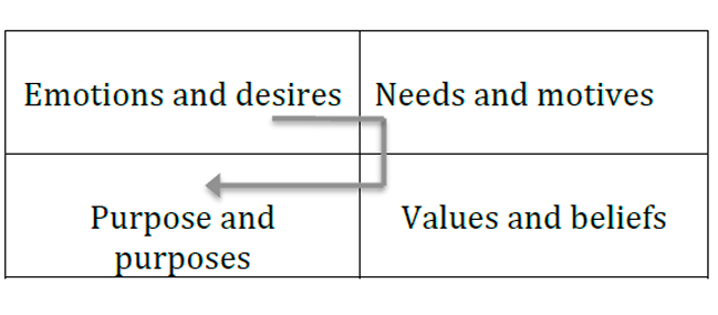 "Figure 10. The ""regulators"" of the stages of human life."