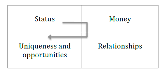 Figure 11. External motivation of human life