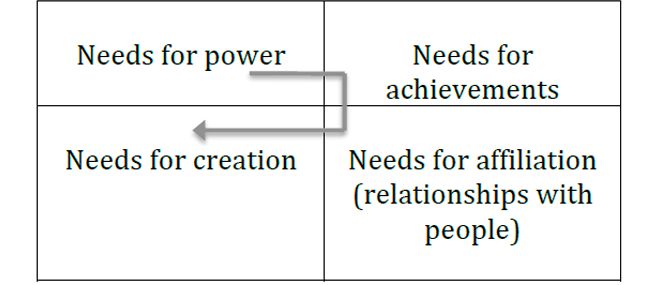 Figure 12. Leading motivation of a person at different stages.
