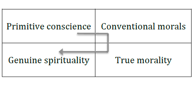 Figure 13. Moral regulation of behavior at the different stages of human life