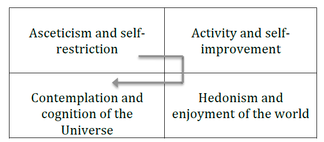 Figure 14. Life styles at different stages