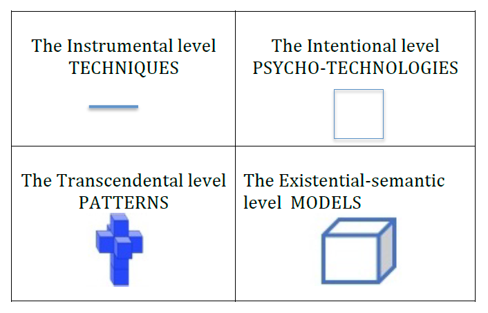 Figure 16. Content and geometric interpretation of the levels of psychotherapy