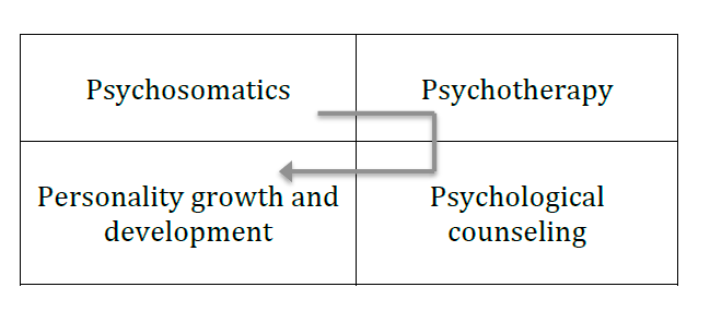 Figure 2. The areas of work with a person