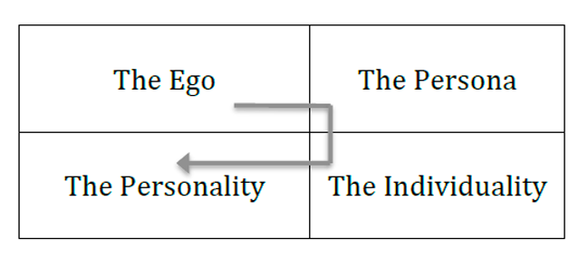 "Figure 5. The ""First Self"" of a person"
