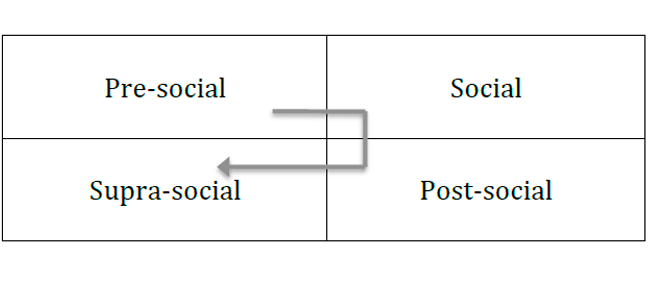 Figure 6. The stages of human life