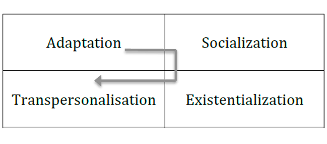 Figure 7. The tasks of each stage.