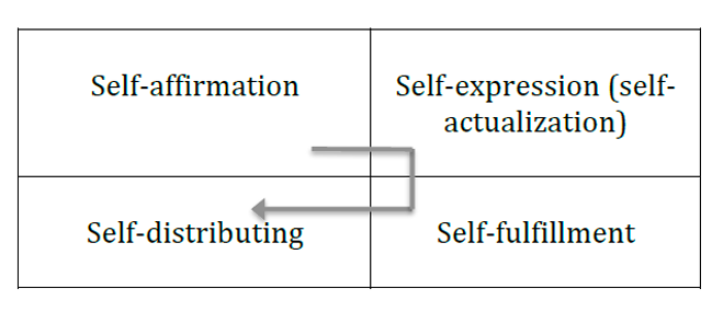 Figure 8. Leading tendencies of human life stages