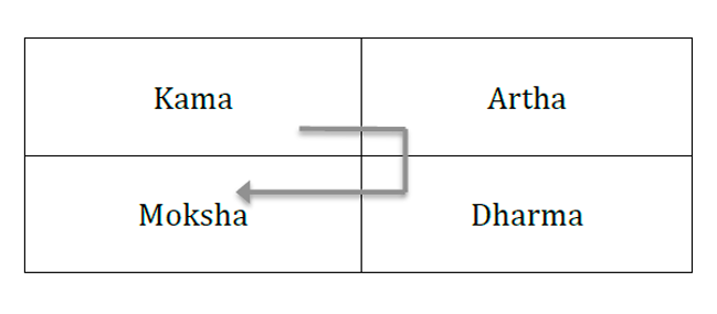"Figure 9. Hindu ""tradition"" in connection with the stages of life"