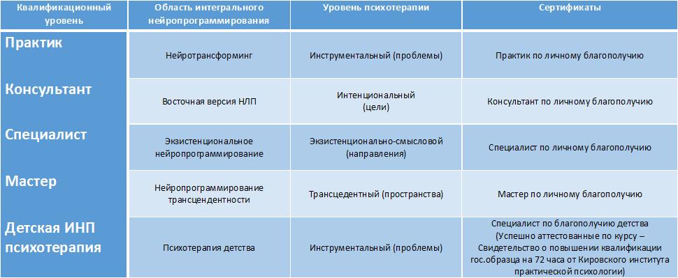Таблица. Структура подготовки в области интегрального нейропрограммирования