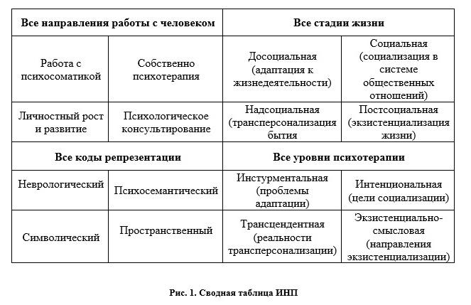 Сводная таблица ИНП