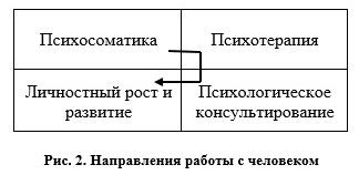 Направления работы с человеком - ИНП